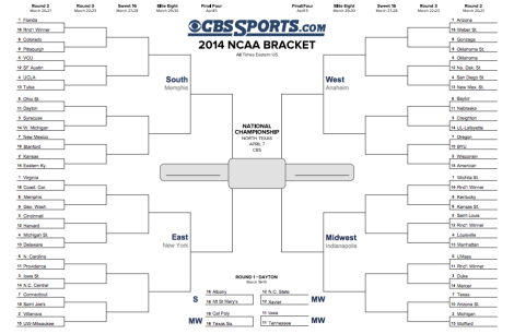2014 NCAA March Madness Bracket (Source)